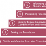 How To Become A Female Friendly Workplace